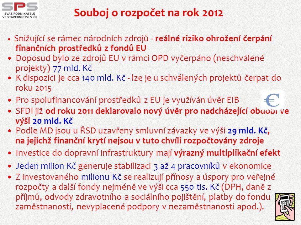 Souboj o rozpočet na rok 2012  Snižující se rámec národních zdrojů - reálné riziko ohrožení čerpání finančních prostředků z fondů EU  Doposud bylo z