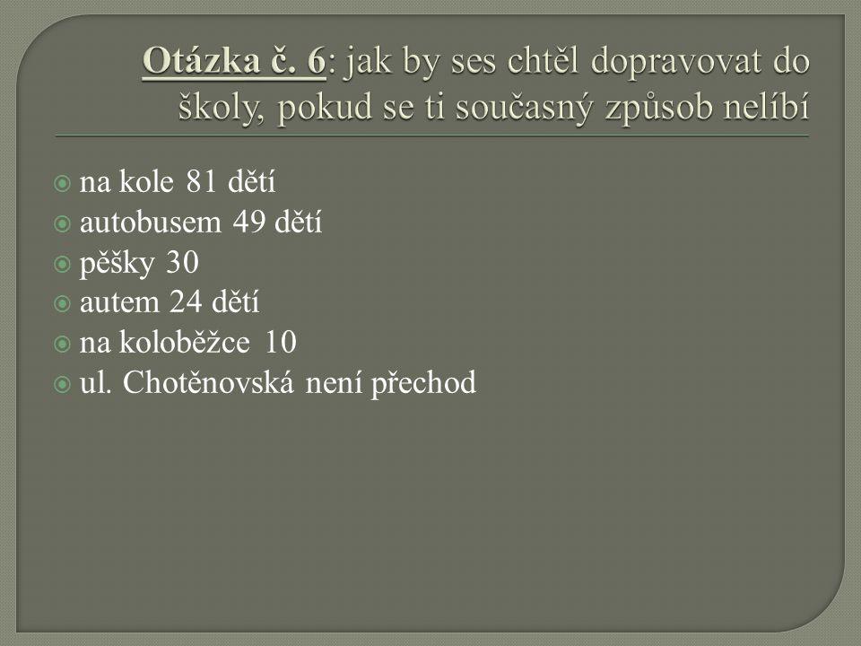  na kole 81 dětí  autobusem 49 dětí  pěšky 30  autem 24 dětí  na koloběžce 10  ul. Chotěnovská není přechod