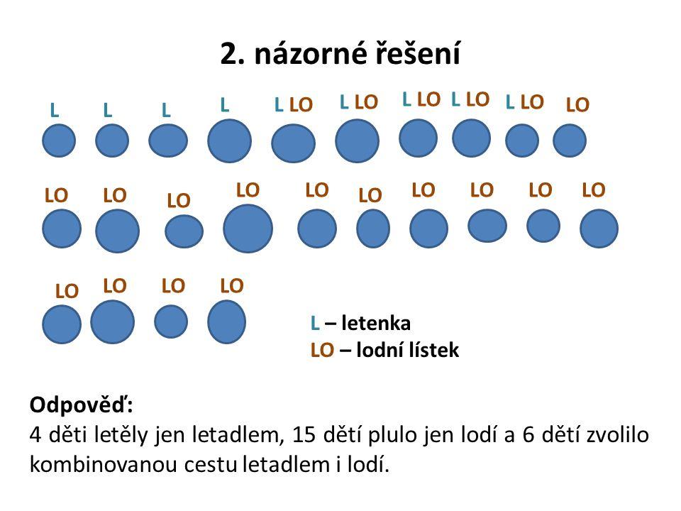 2. názorné řešení LLL L L LO LO L – letenka LO – lodní lístek Odpověď: 4 děti letěly jen letadlem, 15 dětí plulo jen lodí a 6 dětí zvolilo kombinovano