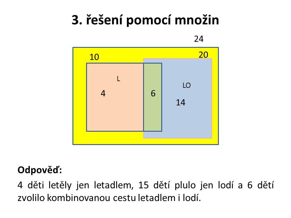 3. řešení pomocí množin Odpověď: 4 děti letěly jen letadlem, 15 dětí plulo jen lodí a 6 dětí zvolilo kombinovanou cestu letadlem i lodí. 24 4 14 10 20