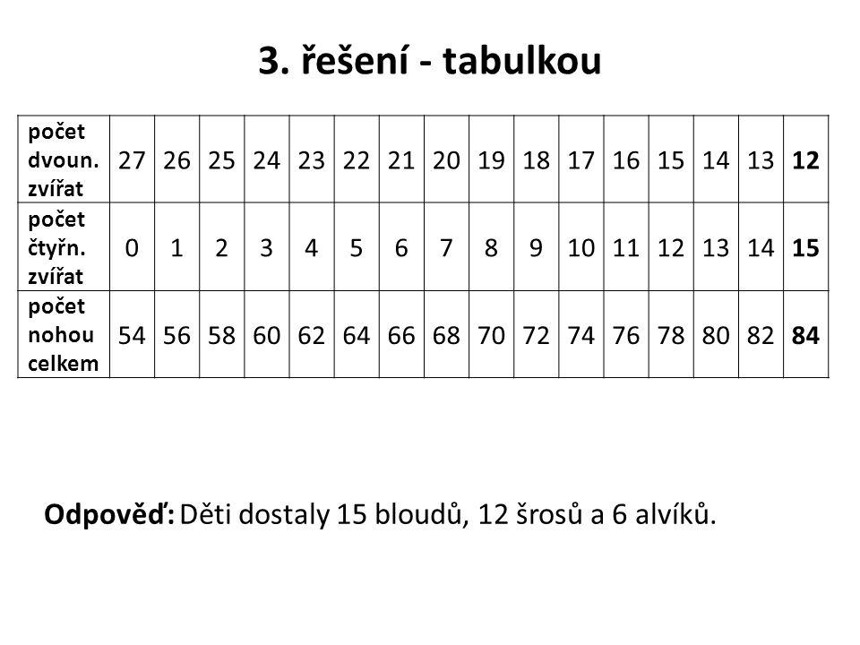 3. řešení - tabulkou Odpověď: Děti dostaly 15 bloudů, 12 šrosů a 6 alvíků. počet dvoun. zvířat 27262524232221201918171615141312 počet čtyřn. zvířat 01