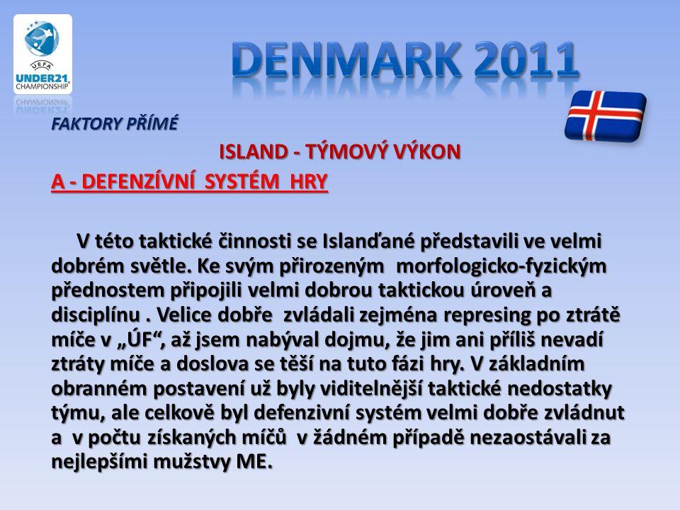 FAKTORY PŘÍMÉ ISLAND - TÝMOVÝ VÝKON A - DEFENZÍVNÍ SYSTÉM HRY V této taktické činnosti se Islanďané představili ve velmi dobrém světle. Ke svým přiroz