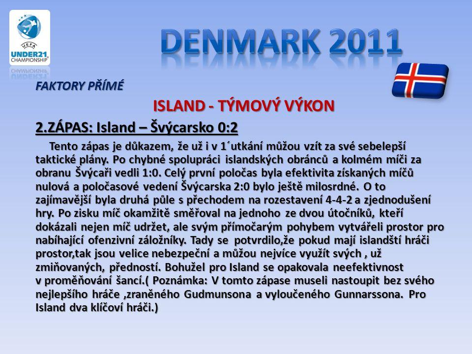 FAKTORY PŘÍMÉ ISLAND - TÝMOVÝ VÝKON ISLAND - TÝMOVÝ VÝKON 2.ZÁPAS: Island – Švýcarsko 0:2 Tento zápas je důkazem, že už i v 1´utkání můžou vzít za své