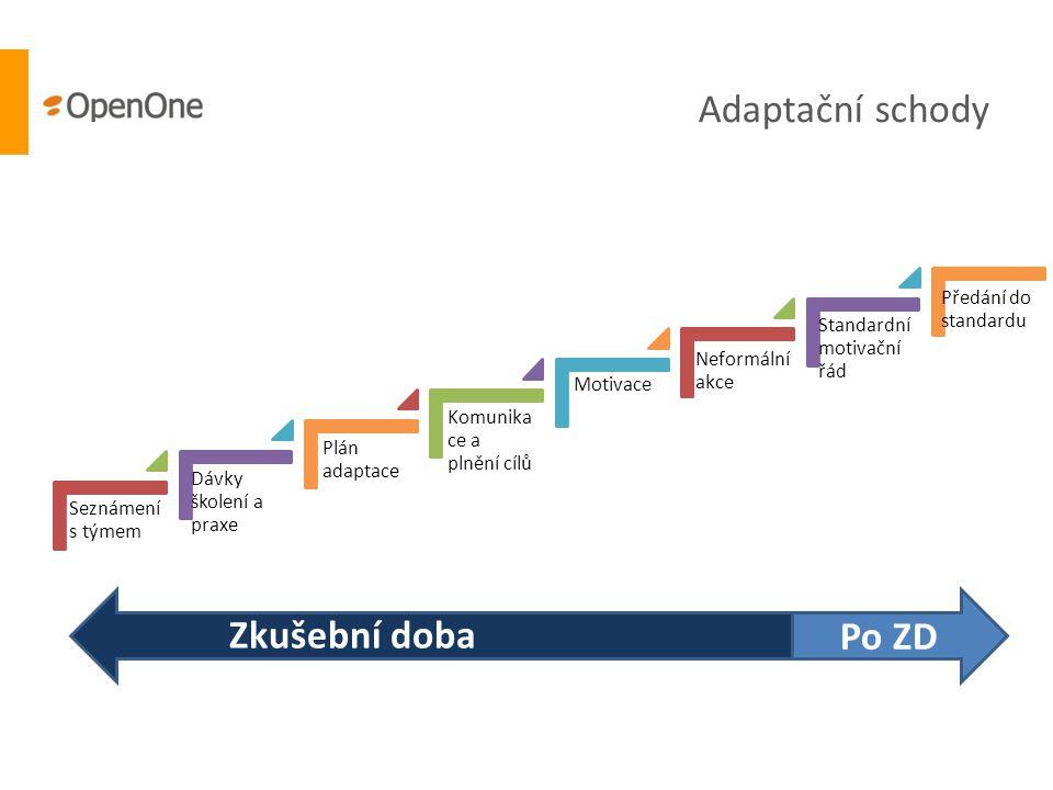 Seznámení s týmem Dávky školení a praxe Plán adaptace Komunika ce a plnění cílů Motivace Neformální akce Standardní motivační řád Předání do standardu Adaptační schody Po ZD Zkušební doba