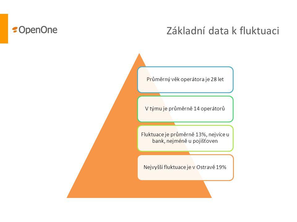 Základní data k fluktuaci Průměrný věk operátora je 28 letV týmu je průměrně 14 operátorů Fluktuace je průměrně 13%, nejvíce u bank, nejméně u pojišťo