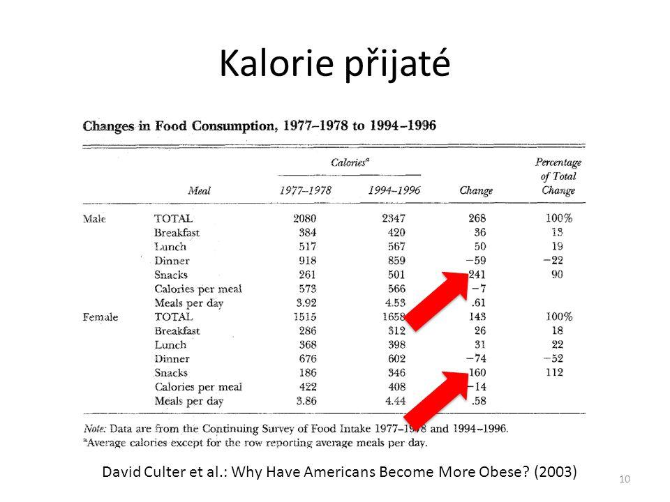 Kalorie přijaté 10 David Culter et al.: Why Have Americans Become More Obese? (2003)
