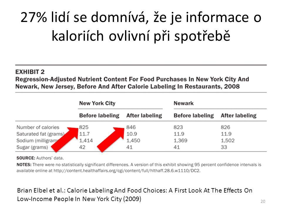 27% lidí se domnívá, že je informace o kaloriích ovlivní při spotřebě Brian Elbel et al.: Calorie Labeling And Food Choices: A First Look At The Effec