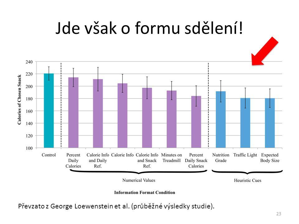 23 Jde však o formu sdělení! Převzato z George Loewenstein et al. (průběžné výsledky studie). 23