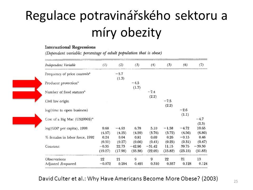 Regulace potravinářského sektoru a míry obezity 25 David Culter et al.: Why Have Americans Become More Obese? (2003)