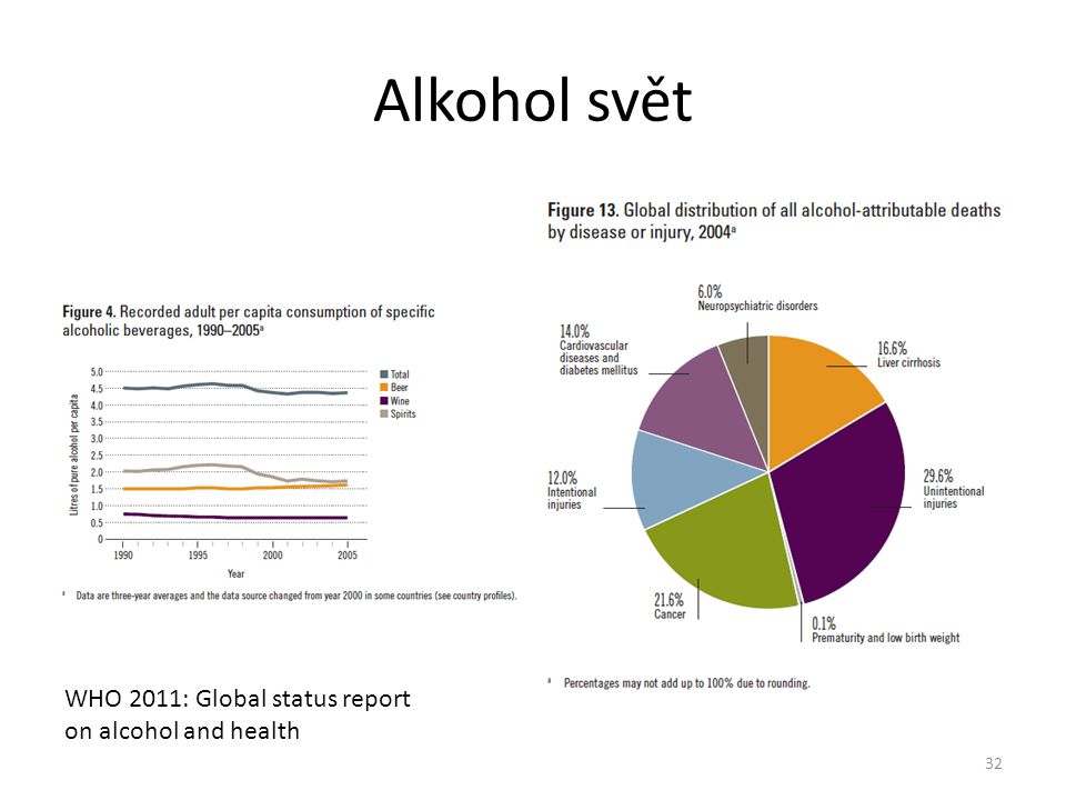 Alkohol svět 32 WHO 2011: Global status report on alcohol and health