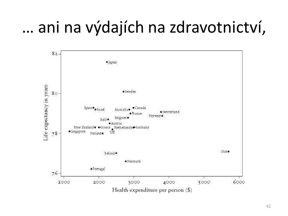 … ani na výdajích na zdravotnictví, 42