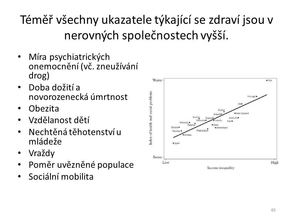 Téměř všechny ukazatele týkající se zdraví jsou v nerovných společnostech vyšší. • Míra psychiatrických onemocnění (vč. zneužívání drog) • Doba dožití