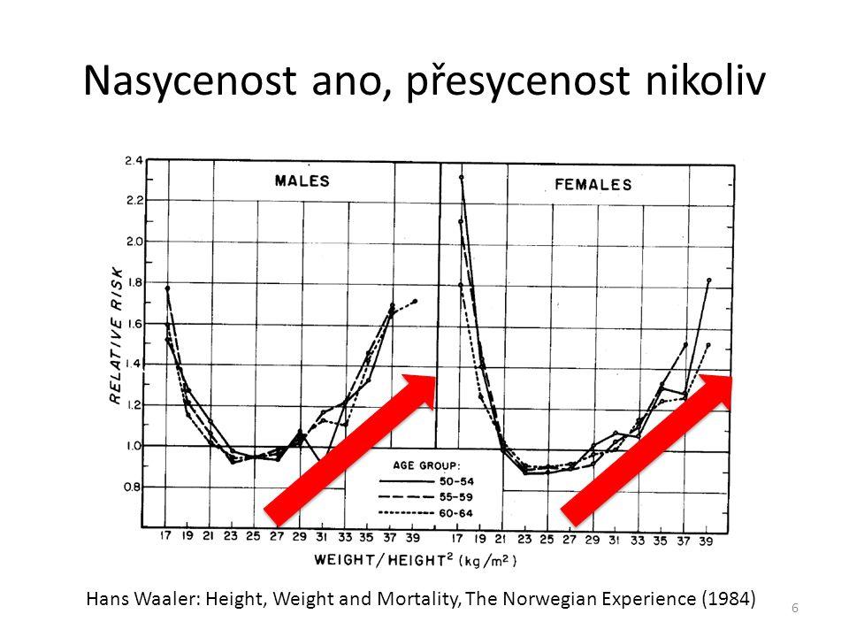 Nasycenost ano, přesycenost nikoliv 6 Hans Waaler: Height, Weight and Mortality, The Norwegian Experience (1984)