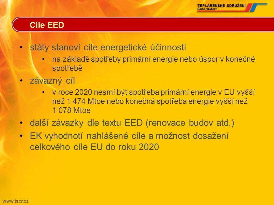 www.tscr.cz •státy stanoví cíle energetické účinnosti •na základě spotřeby primární energie nebo úspor v konečné spotřebě •závazný cíl •v roce 2020 nesmí být spotřeba primární energie v EU vyšší než 1 474 Mtoe nebo konečná spotřeba energie vyšší než 1 078 Mtoe •další závazky dle textu EED (renovace budov atd.) •EK vyhodnotí nahlášené cíle a možnost dosažení celkového cíle EU do roku 2020 Cíle EED