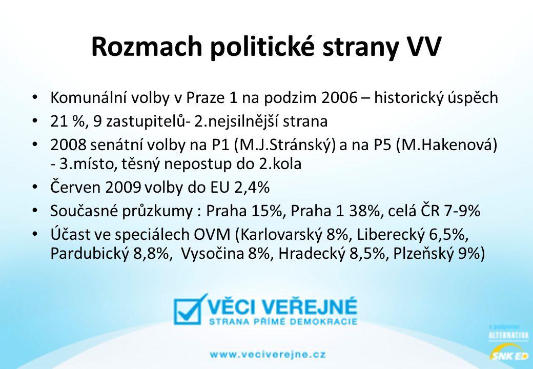 Rozmach politické strany VV • Komunální volby v Praze 1 na podzim 2006 – historický úspěch • 21 %, 9 zastupitelů- 2.nejsilnější strana • 2008 senátní volby na P1 (M.J.Stránský) a na P5 (M.Hakenová) - 3.místo, těsný nepostup do 2.kola • Červen 2009 volby do EU 2,4% • Současné průzkumy : Praha 15%, Praha 1 38%, celá ČR 7-9% • Účast ve speciálech OVM (Karlovarský 8%, Liberecký 6,5%, Pardubický 8,8%, Vysočina 8%, Hradecký 8,5%, Plzeňský 9%)