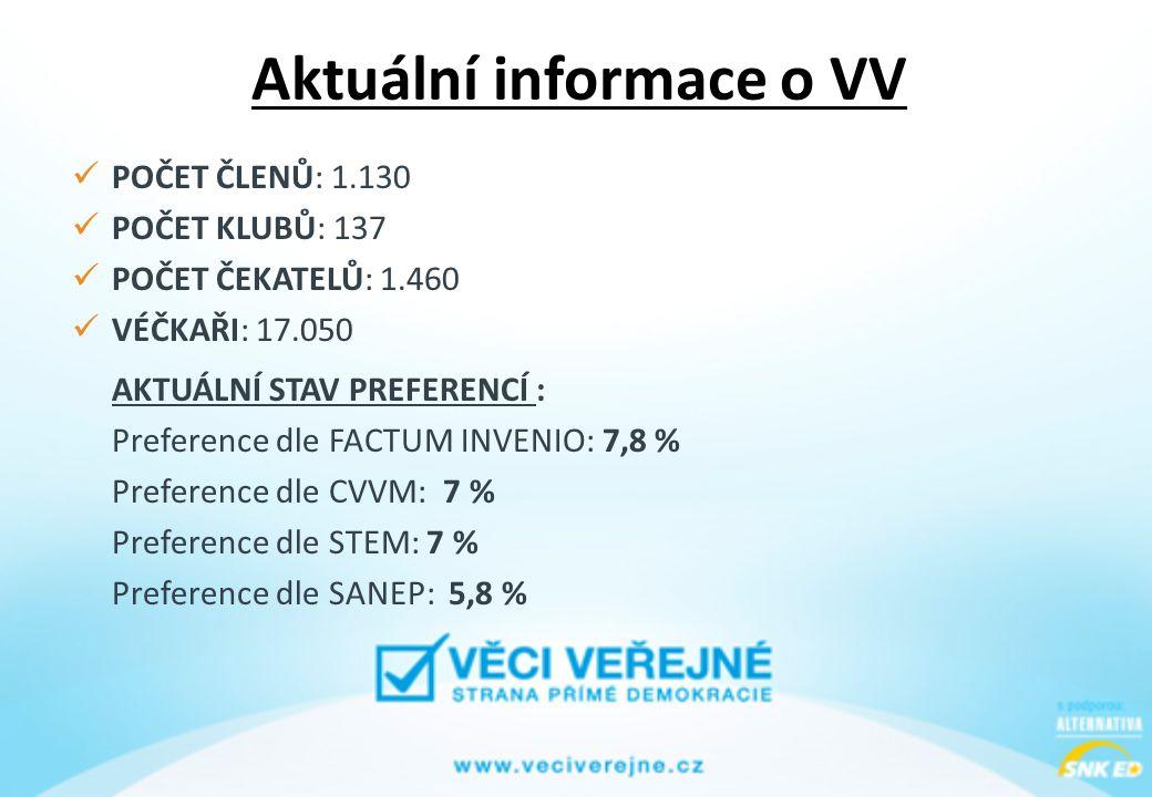Aktuální informace o VV  POČET ČLENŮ: 1.130  POČET KLUBŮ: 137  POČET ČEKATELŮ: 1.460  VÉČKAŘI: 17.050 AKTUÁLNÍ STAV PREFERENCÍ : Preference dle FACTUM INVENIO: 7,8 % Preference dle CVVM: 7 % Preference dle STEM: 7 % Preference dle SANEP: 5,8 %