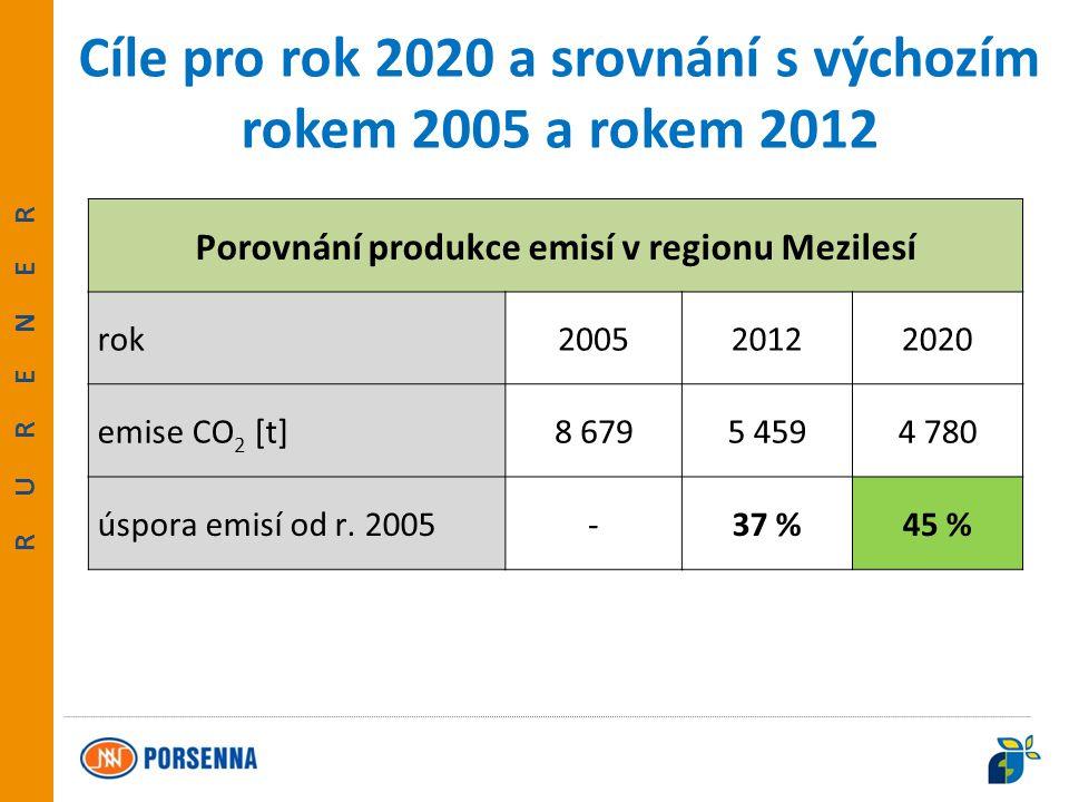"""""""Evropský zemědělský fond pro rozvoj venkova: Evropa investuje do venkovských oblastí RURENER Základní analýza emisí (BEI)"""
