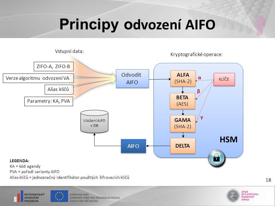 Principy o dvození AIFO 18 ZIFO-A, ZIFO-B Alias klíčů Parametry: KA, PVA BETA (AES) KLÍČE α β γ Uložení AIFO v DB HSM AIFO DELTA Odvodit AIFO Odvodit