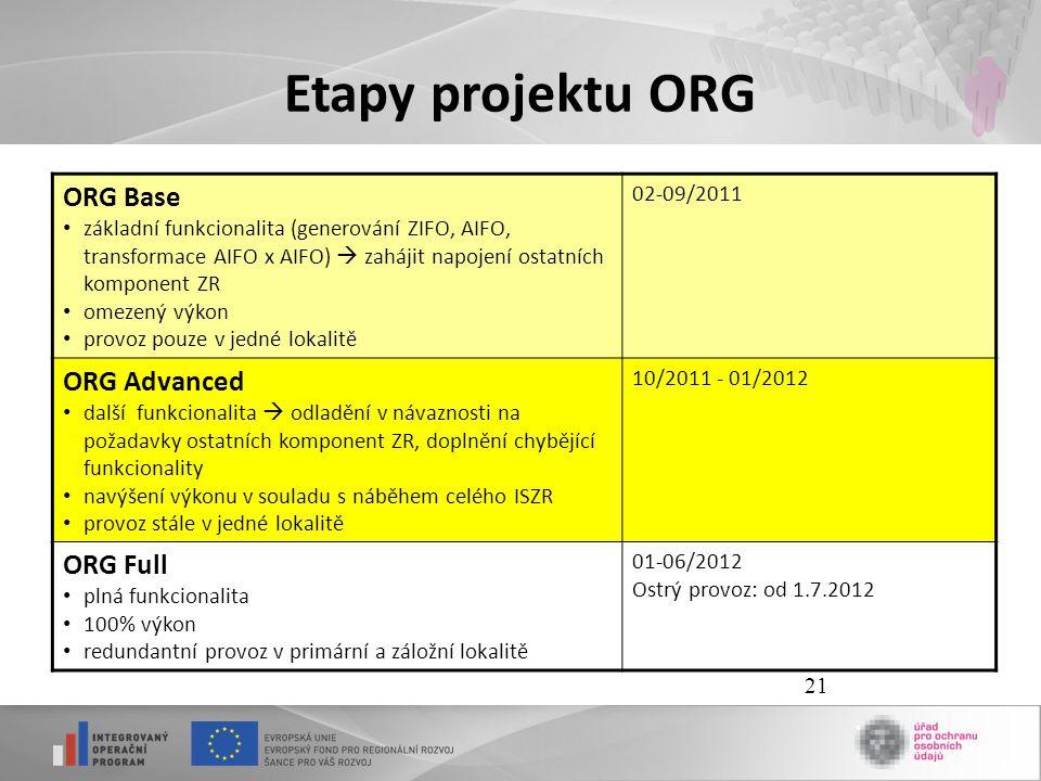 21 Etapy projektu ORG ORG Base • základní funkcionalita (generování ZIFO, AIFO, transformace AIFO x AIFO)  zahájit napojení ostatních komponent ZR •