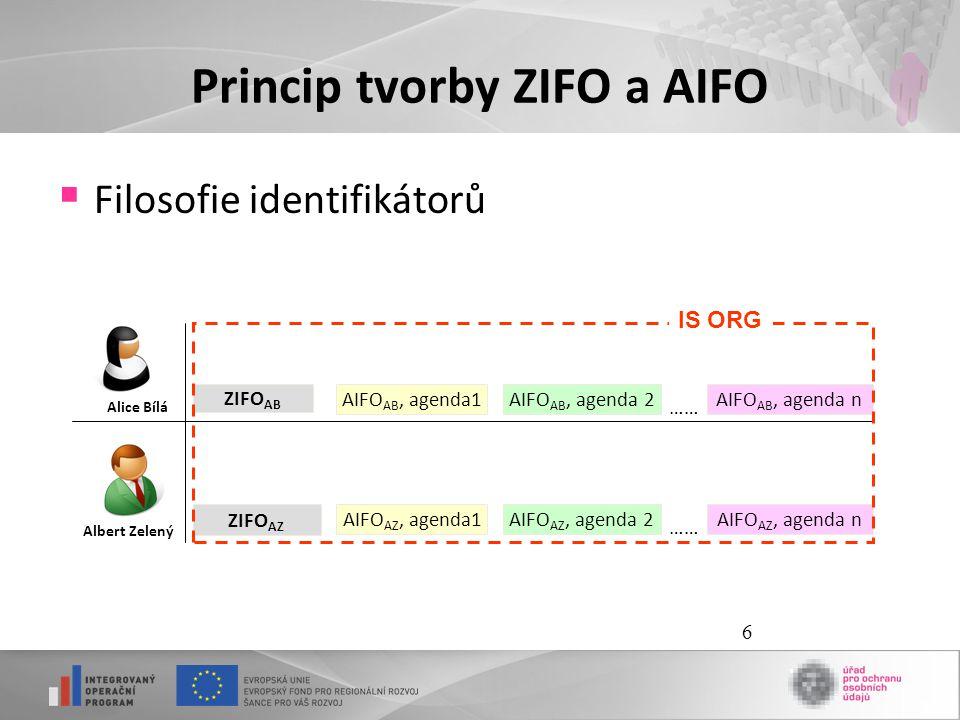 6 Princip tvorby ZIFO a AIFO  Filosofie identifikátorů ZIFO AB AIFO AB, agenda1 Alice Bílá AIFO AB, agenda 2AIFO AB, agenda n …… ZIFO AZ Albert Zelen