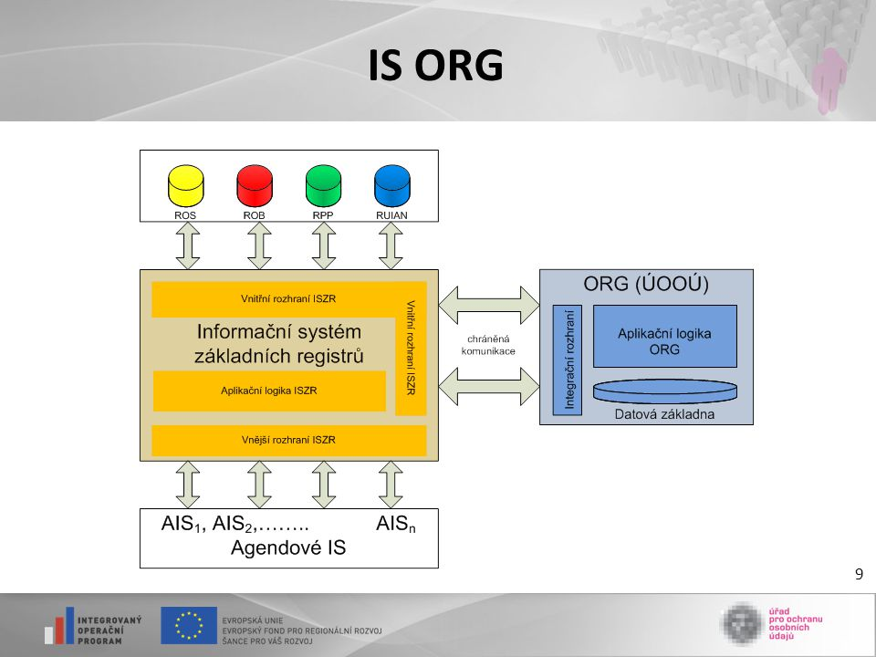 IS ORG 9
