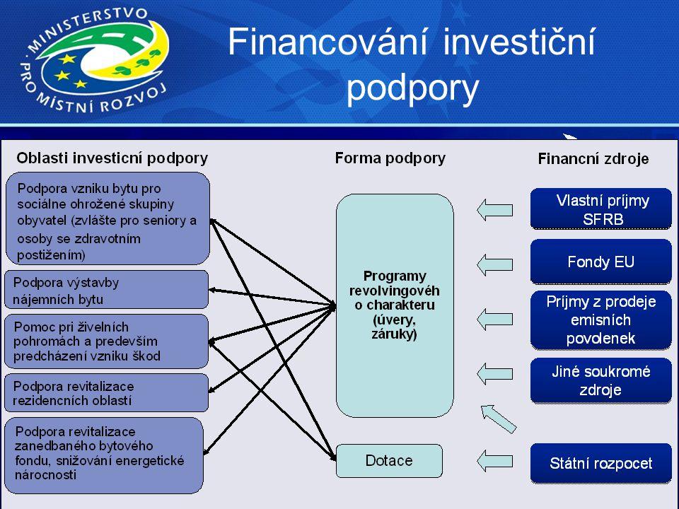 Financování investiční podpory