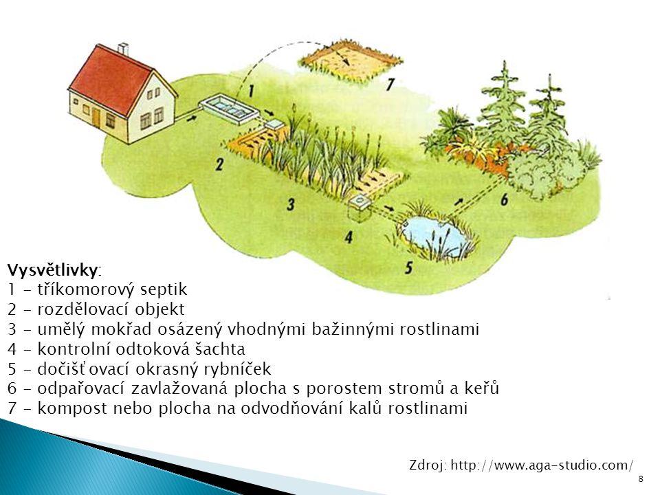 Vysvětlivky: 1 - tříkomorový septik 2 - rozdělovací objekt 3 - umělý mokřad osázený vhodnými bažinnými rostlinami 4 - kontrolní odtoková šachta 5 - do