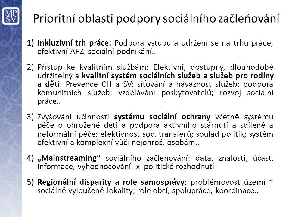 Prioritní oblasti podpory sociálního začleňování 1)Inkluzívní trh práce: Podpora vstupu a udržení se na trhu práce; efektivní APZ, sociální podnikání.