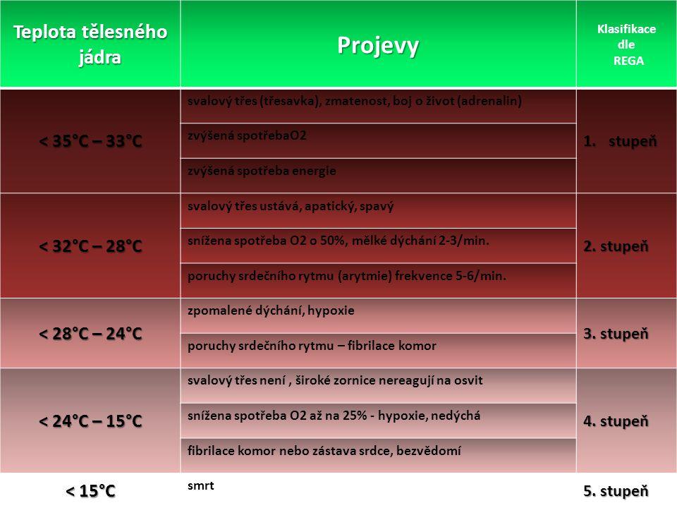 Teplota jádra cca 37°C Pomalu rozvíjející se příznaky podchlazení jako:  svalový třes  nezřetelná řeč  pomalé dýchání  chladná šedá kůže  ztráta