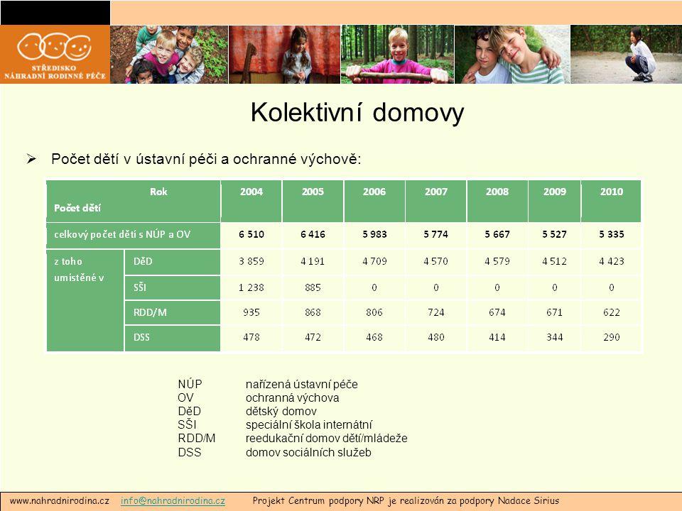 Kolektivní domovy  Počet dětí v ústavní péči a ochranné výchově: www.nahradnirodina.cz info@nahradnirodina.cz Projekt Centrum podpory NRP je realizov