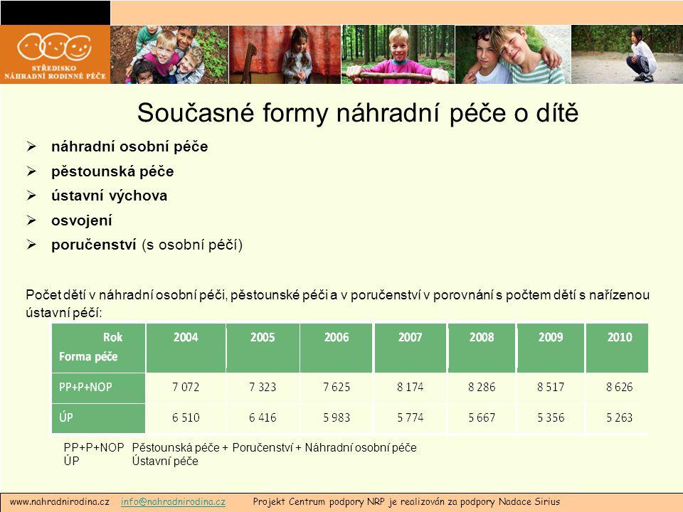 Současné formy náhradní péče o dítě  náhradní osobní péče  pěstounská péče  ústavní výchova  osvojení  poručenství (s osobní péčí) Počet dětí v n