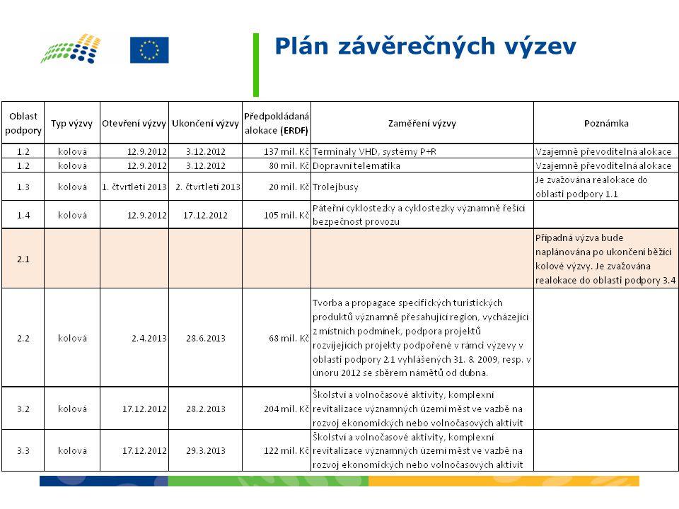 Plánované výzvy: •Všechny oblasti podpory •Celkový objem přes 2 mld.