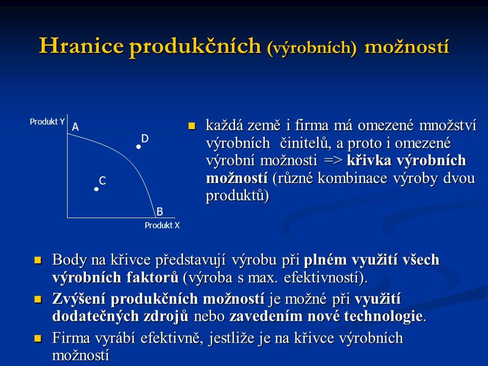 Hranice produkčních (výrobních) možností  každá země i firma má omezené množství výrobních činitelů, a proto i omezené výrobní možnosti => křivka výrobních možností (různé kombinace výroby dvou produktů) A B Produkt Y Produkt X  Body na křivce představují výrobu při plném využití všech výrobních faktorů (výroba s max.
