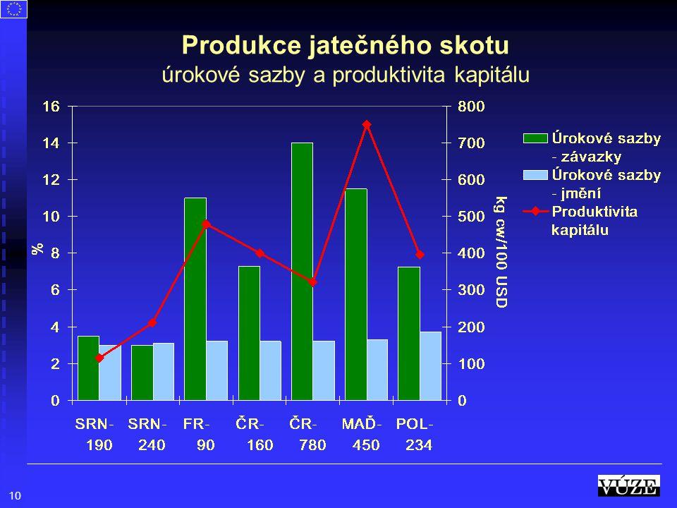 10 Produkce jatečného skotu úrokové sazby a produktivita kapitálu