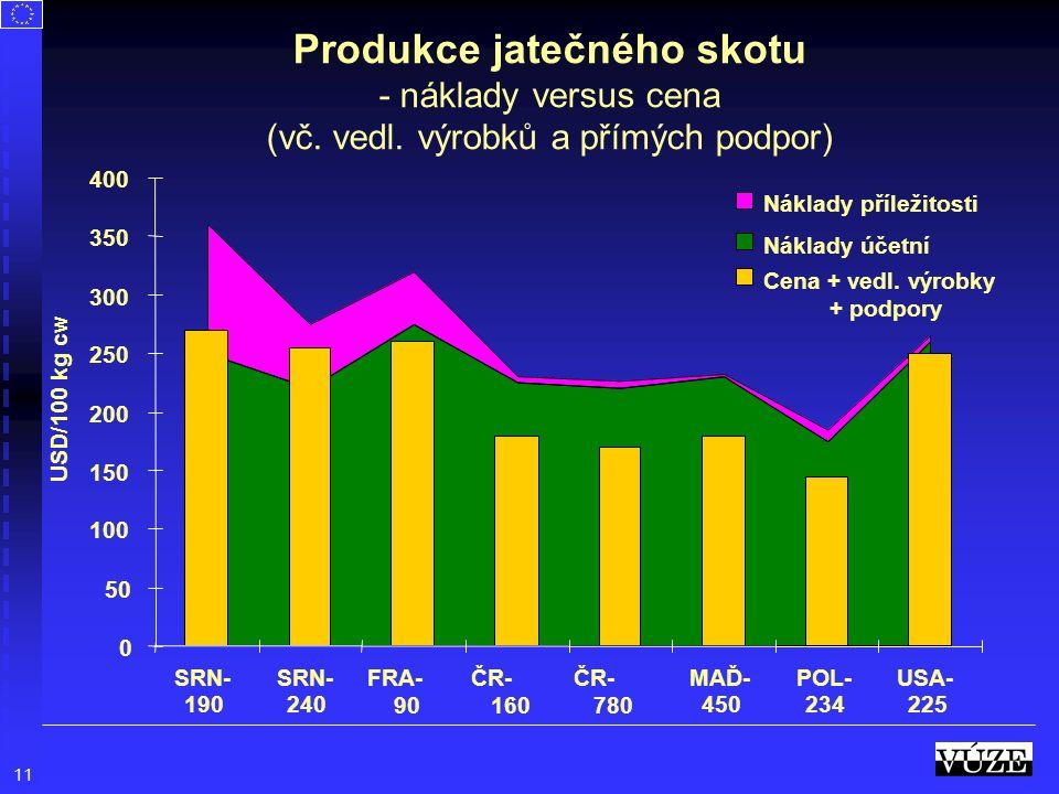 11 Produkce jatečného skotu - náklady versus cena (vč. vedl. výrobků a přímých podpor) 0 50 100 150 200 250 300 350 400 SRN- 190 SRN- 240 FRA- 90 ČR-