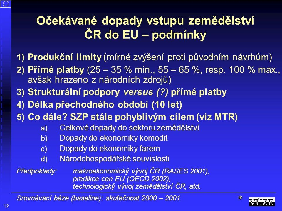12 Očekávané dopady vstupu zemědělství ČR do EU – podmínky 1) Produkční limity (mírné zvýšení proti původním návrhům) 2) Přímé platby (25 – 35 % min.,