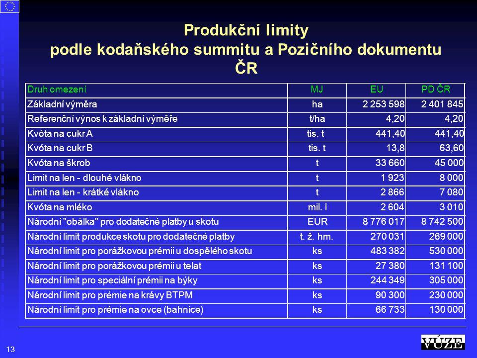 13 Produkční limity podle kodaňského summitu a Pozičního dokumentu ČR Druh omezeníMJ EUPD ČR Základní výměraha2 253 5982 401 845 Referenční výnos k zá