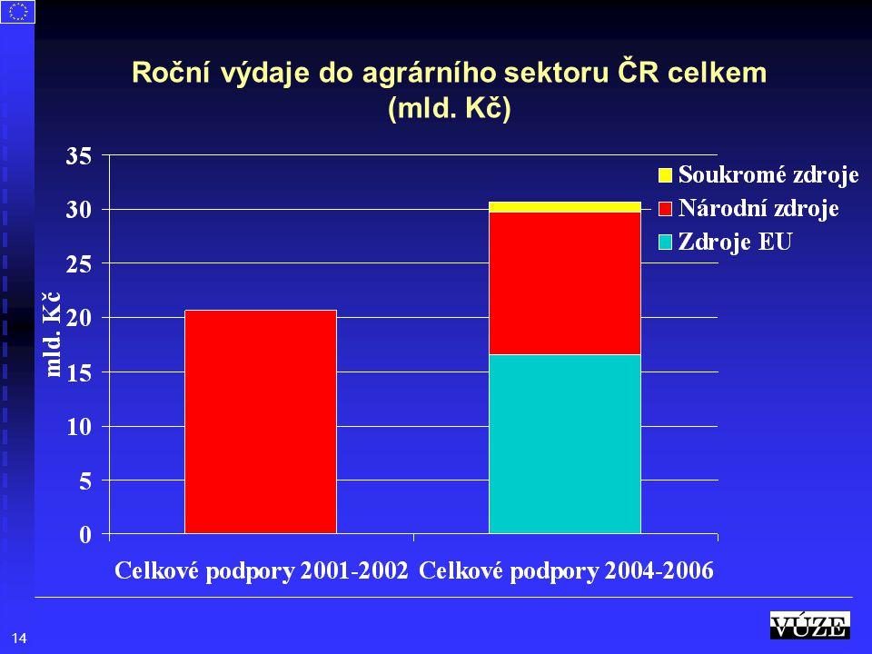 14 Roční výdaje do agrárního sektoru ČR celkem (mld. Kč)