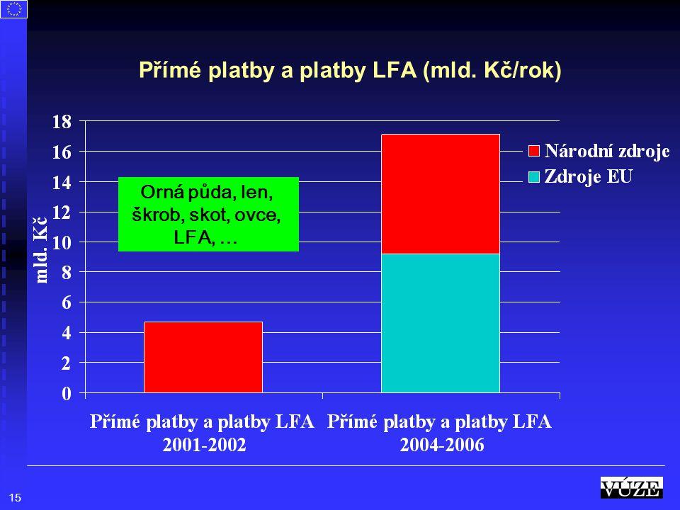 15 Přímé platby a platby LFA (mld. Kč/rok) Orná půda, len, škrob, skot, ovce, LFA, …