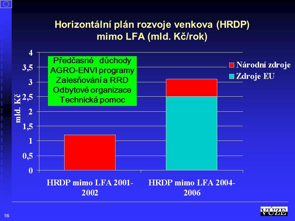 16 Horizontální plán rozvoje venkova (HRDP) mimo LFA (mld. Kč/rok) - Předčasné důchody - AGRO-ENVI programy - Zalesňování a RRD - Odbytové organizace