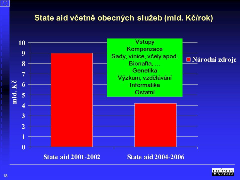 18 State aid včetně obecných služeb (mld. Kč/rok) - Vstupy - Kompenzace - Sady, vinice, včely apod. - Bionafta, … - Genetika - Výzkum, vzdělávání - In