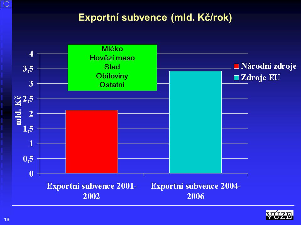 19 Exportní subvence (mld. Kč/rok) - Mléko - Hovězí maso - Slad - Obiloviny - Ostatní