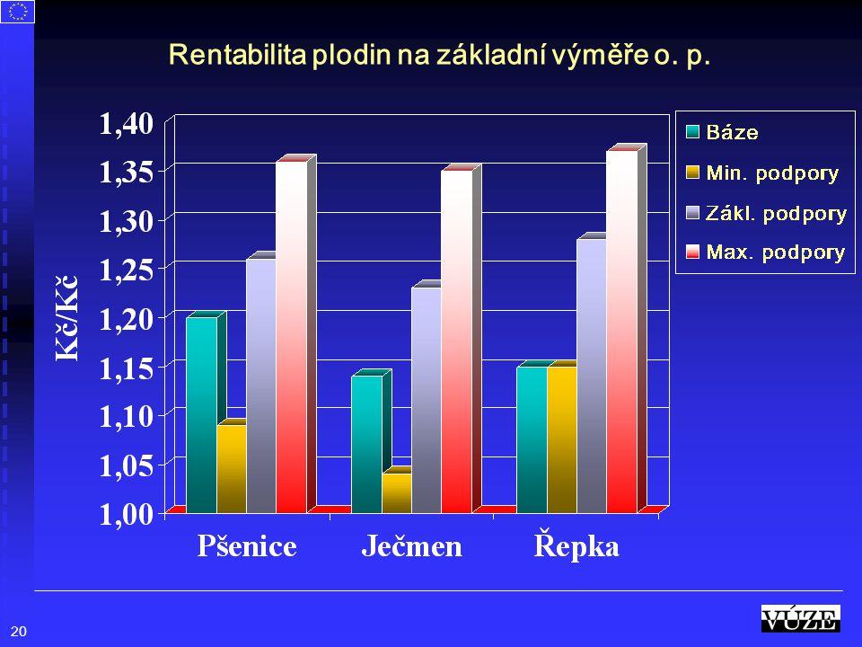 20 Rentabilita plodin na základní výměře o. p.