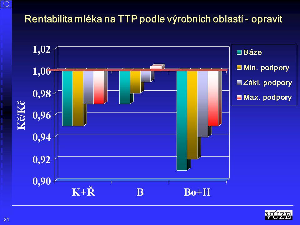 21 Rentabilita mléka na TTP podle výrobních oblastí - opravit