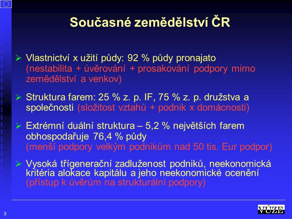 3 Současné zemědělství ČR   Vlastnictví x užití půdy: 92 % půdy pronajato (nestabilita + úvěrování + prosakování podpory mimo zemědělství a venkov)