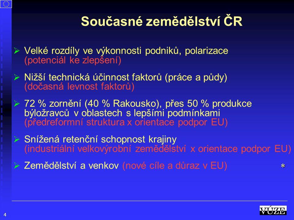 4 Současné zemědělství ČR   Velké rozdíly ve výkonnosti podniků, polarizace (potenciál ke zlepšení)   Nižší technická účinnost faktorů (práce a pů