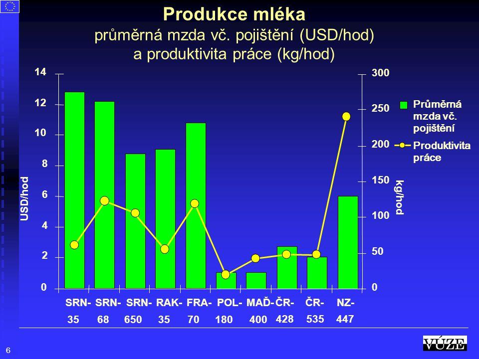 6 Průměrná mzda vč. pojištění Produktivita práce SRN- 35 SRN- 68 SRN- 650 RAK- 35 FRA- 70 POL- 180 MAĎ- 400 ČR- 428 ČR- 535 NZ- 447 0 2 4 6 8 10 12 14