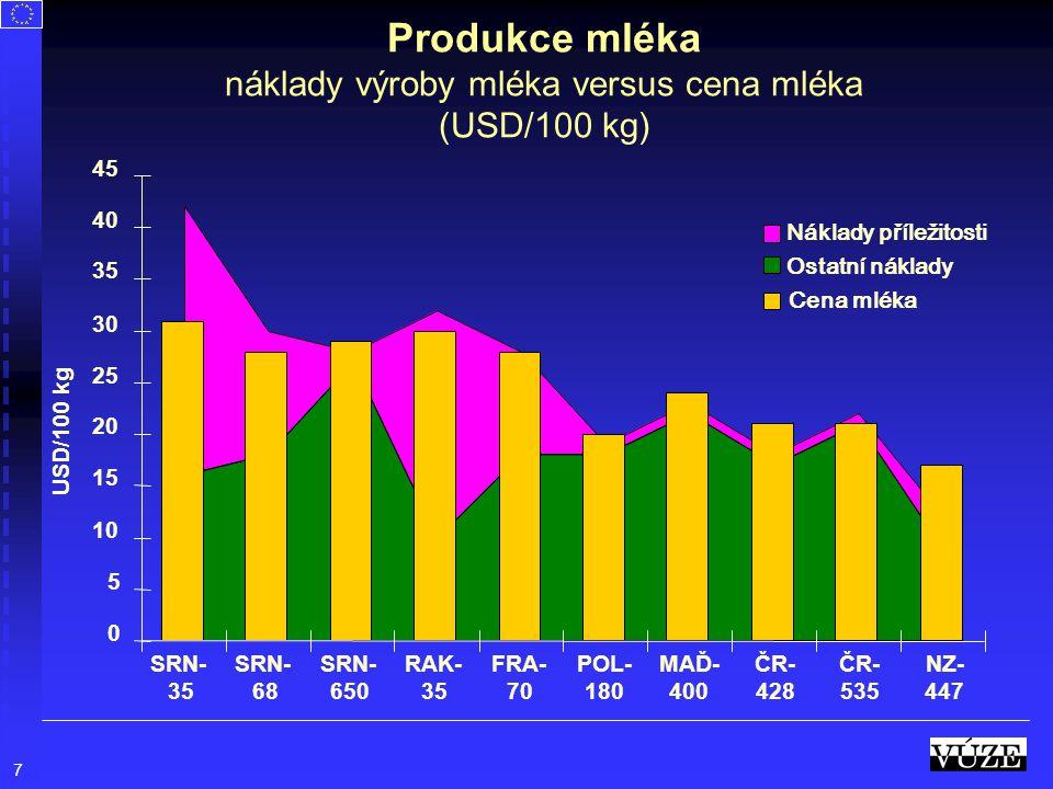 7 Produkce mléka náklady výroby mléka versus cena mléka (USD/100 kg) SRN- 35 SRN- 68 SRN- 650 RAK- 35 FRA- 70 POL- 180 MAĎ- 400 ČR- 428 ČR- 535 NZ- 44