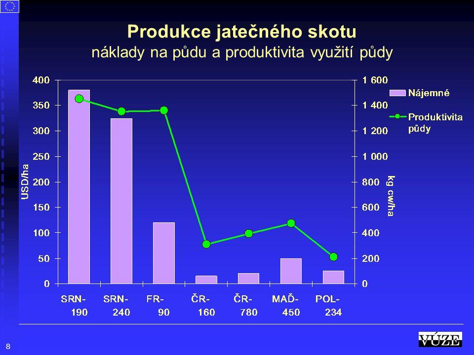 8 Produkce jatečného skotu náklady na půdu a produktivita využití půdy
