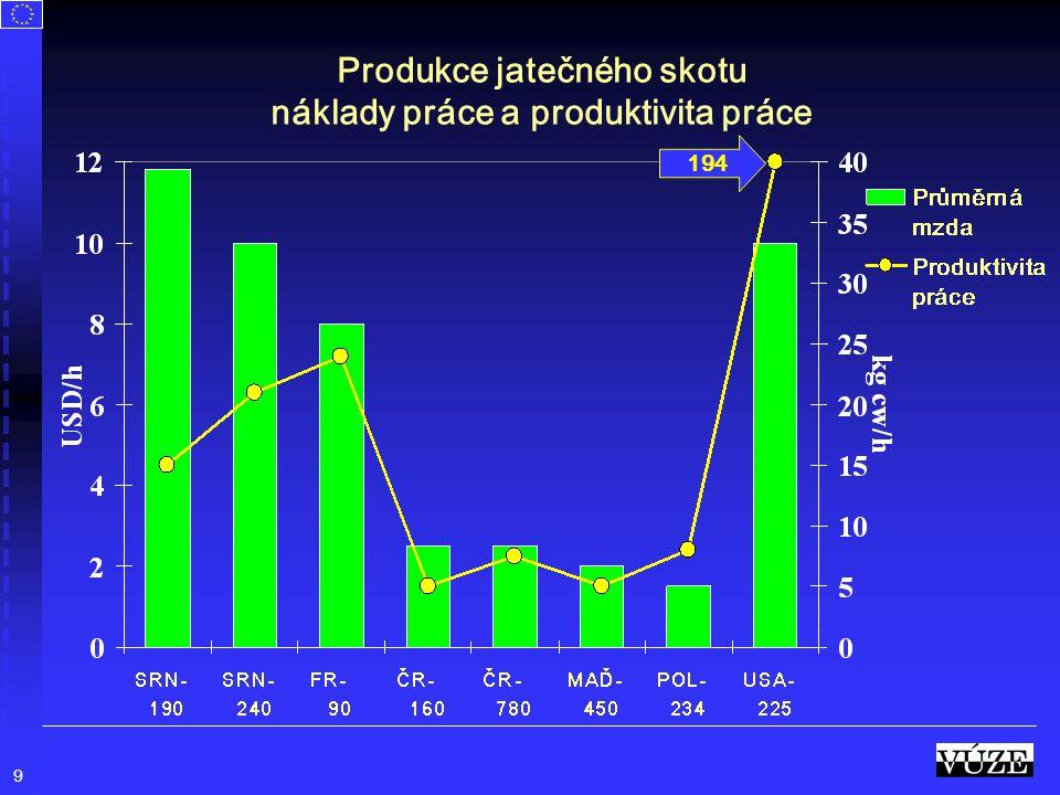 9 Produkce jatečného skotu náklady práce a produktivita práce 194